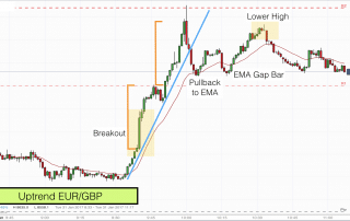 Uptrend on EURGBP 31st Jan 2017