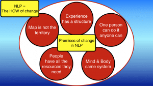 5 Premises of change in NLP