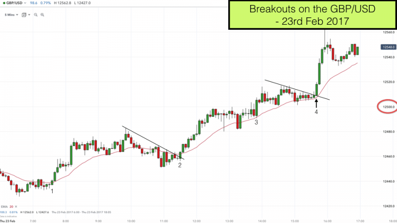 Breakouts on the GBP/USD | 23rd Feb 2017