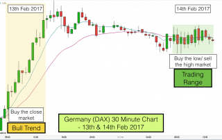 Dax 30 minute chart 13th & 14th February 2017
