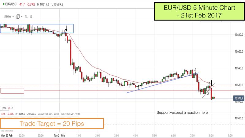 EURUSD pullback reversal trade 21st Feb 2017 8.10am