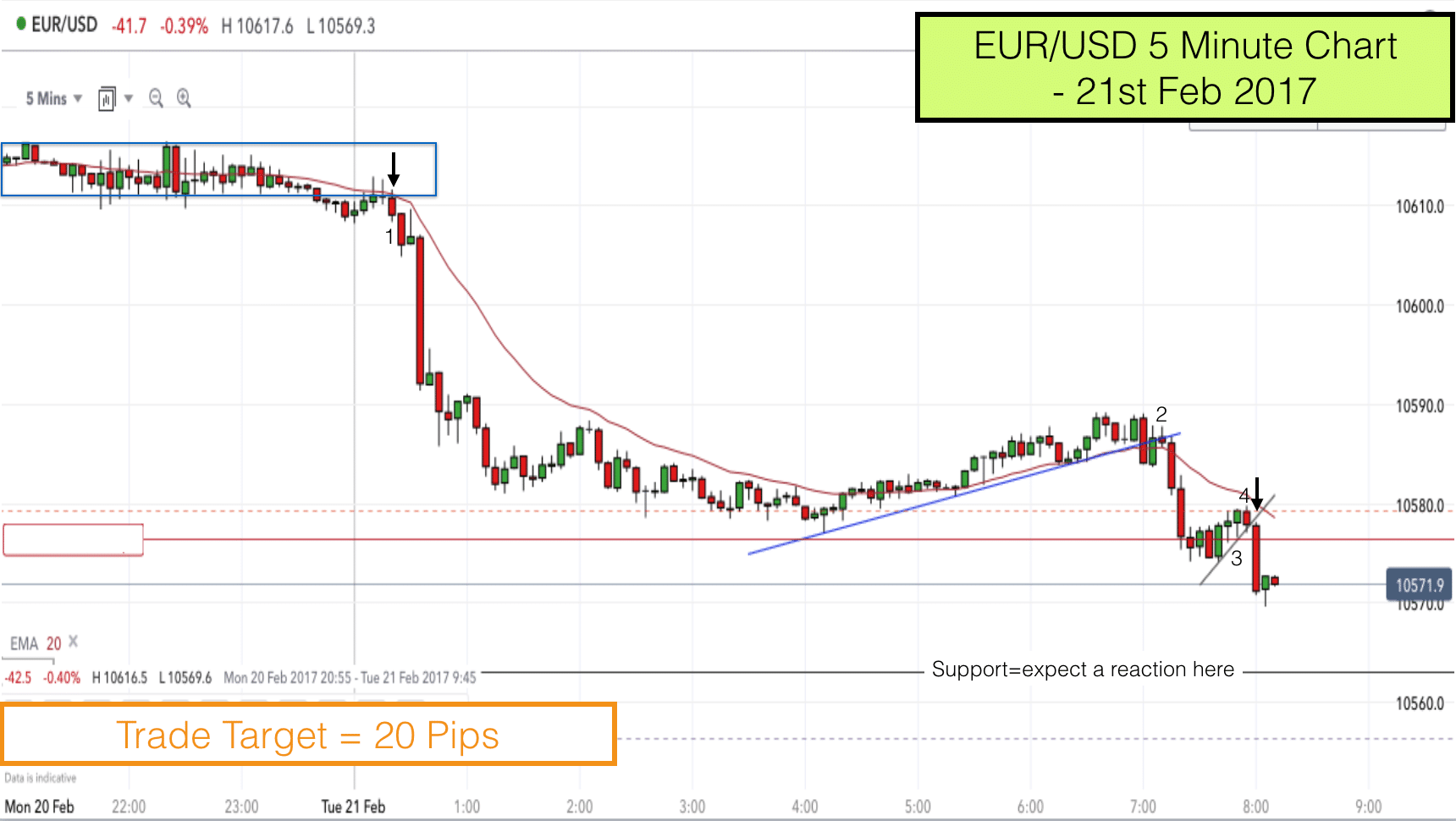 EURUSD pullback reversal trade 21st Feb 2017 8.10am