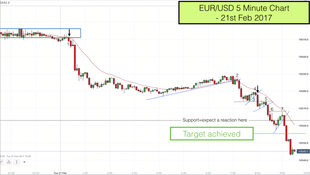 EURUSD pullback reversal trade 21st Feb 2017 9.30am