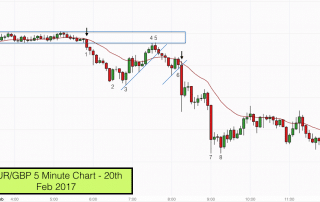 Pullback reversal EUR:GBP 20th Feb 2017