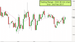 Trading Range on Dax 2nd to 3rd Feb 2017
