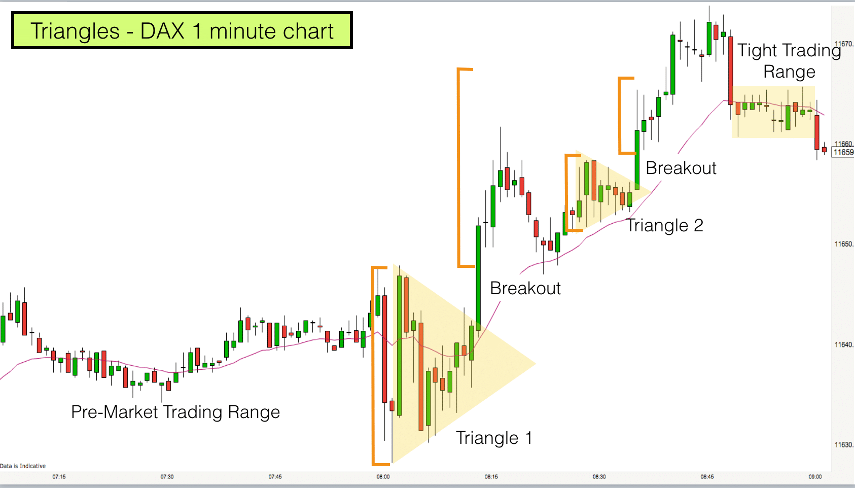Triangles on the DAX index 3rd Feb 2017