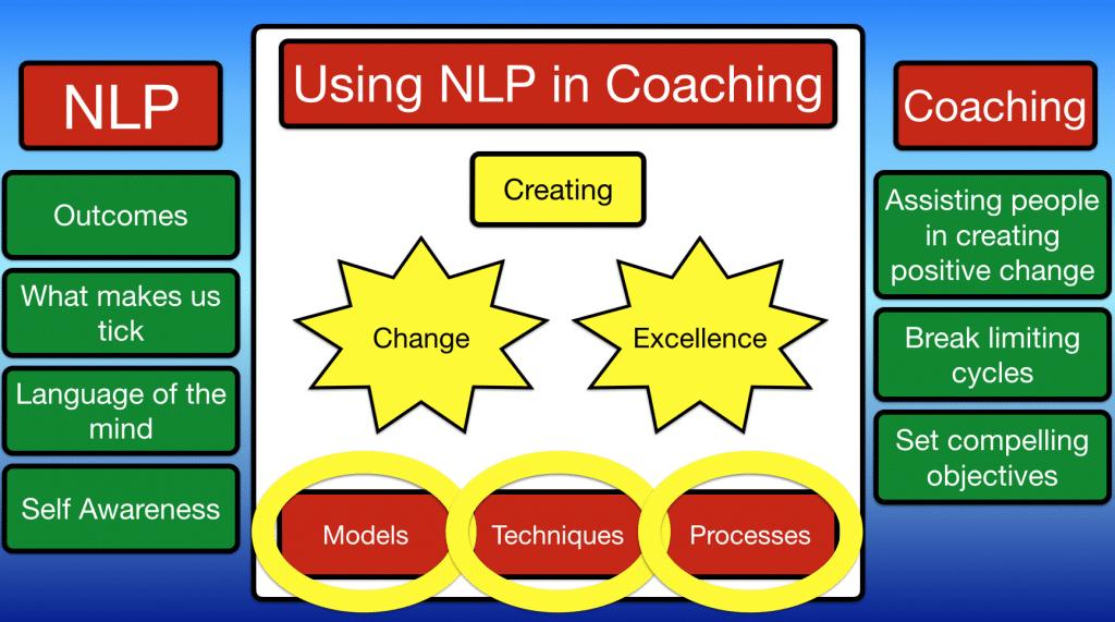 Using NLP in coaching