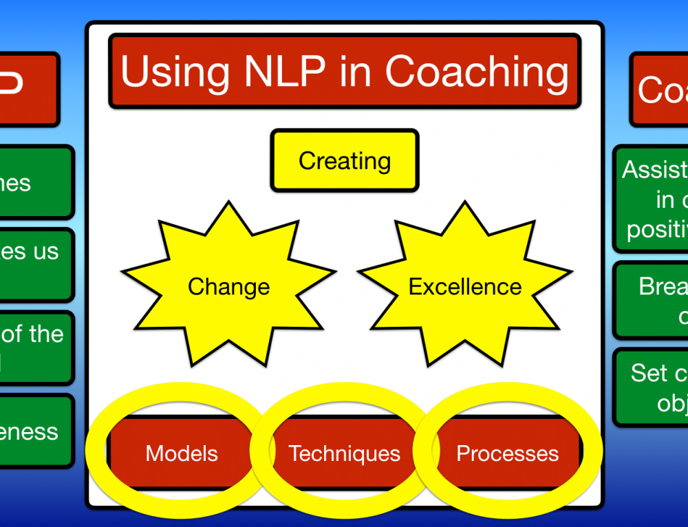 Using NLP in Coaching | Why use NLP as a coach