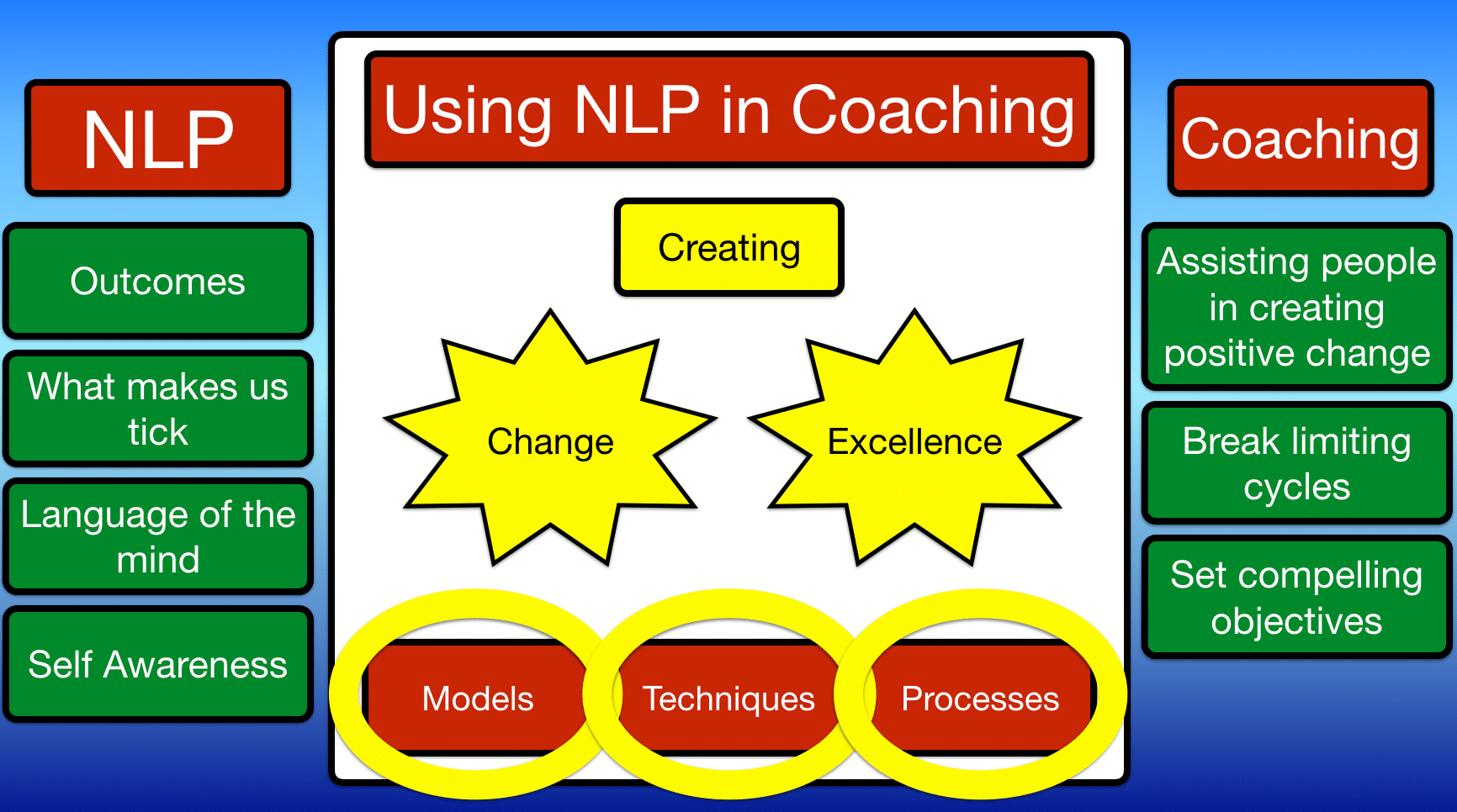 Using NLP in coaching