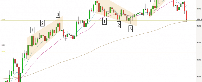 Wedges on DAX 5 minute trading timeframe