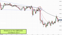 Breakout on the GBPUSD on 3rd March 2017
