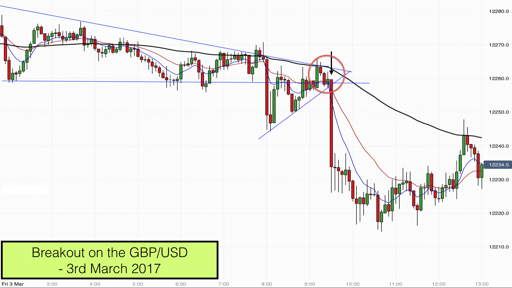 Breakout On The Gbp Usd Forex Pair Trading Focus 3rd March 2017