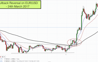 Pullback reversal on EURUSD on 24th March 2017