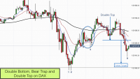 Double bottom, bear trap and failed double top on DAX