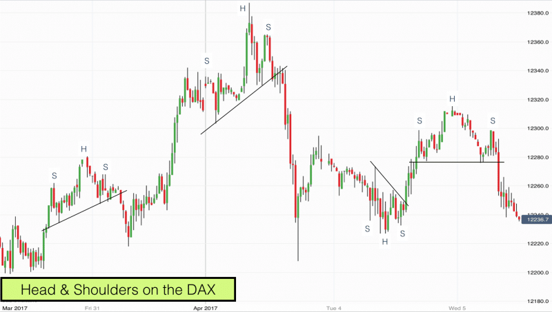 Head & Shoulders Chart Patterns on the DAX April 2017