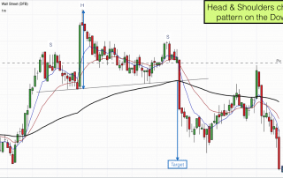 Head & Shoulders chart pattern on the Dow Jones 12th March 2017