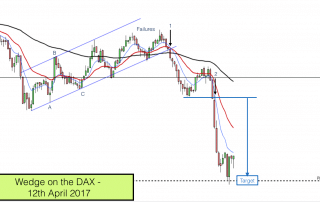 Wedge chart pattern on Dax 12th April 2017