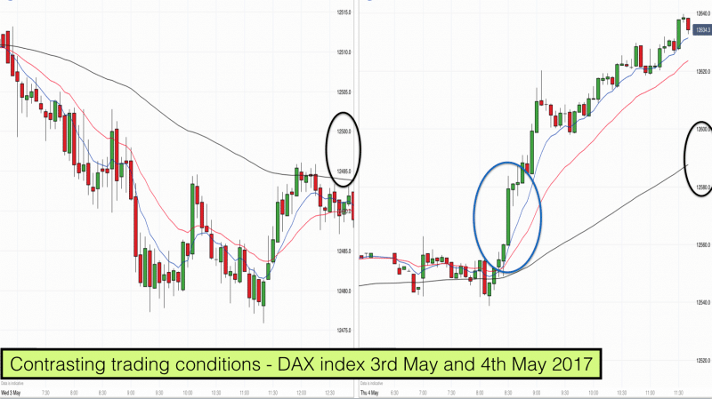 Contrasting trading conditions - DAX index 3rd May and 4th May 2017