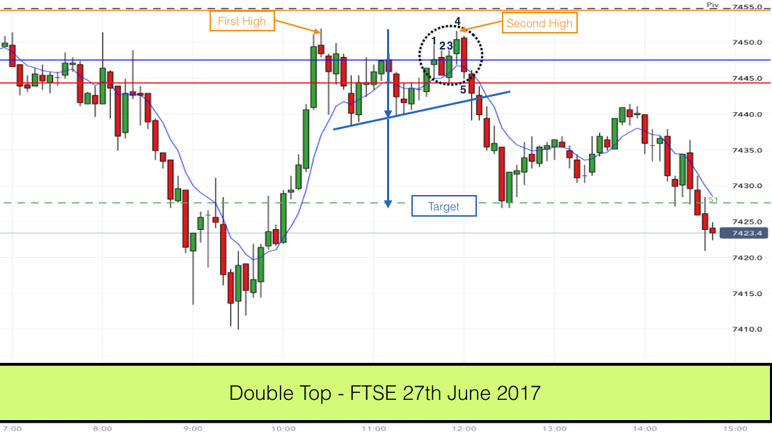 Double Top (variant) on FTSE - 27th June 2017
