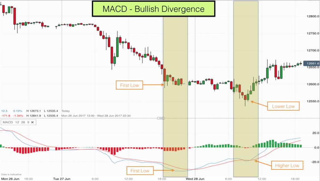 MACD Bullish Divergence on 30 minutes timeframe