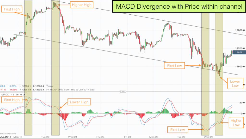 MACD divergence with price within channel