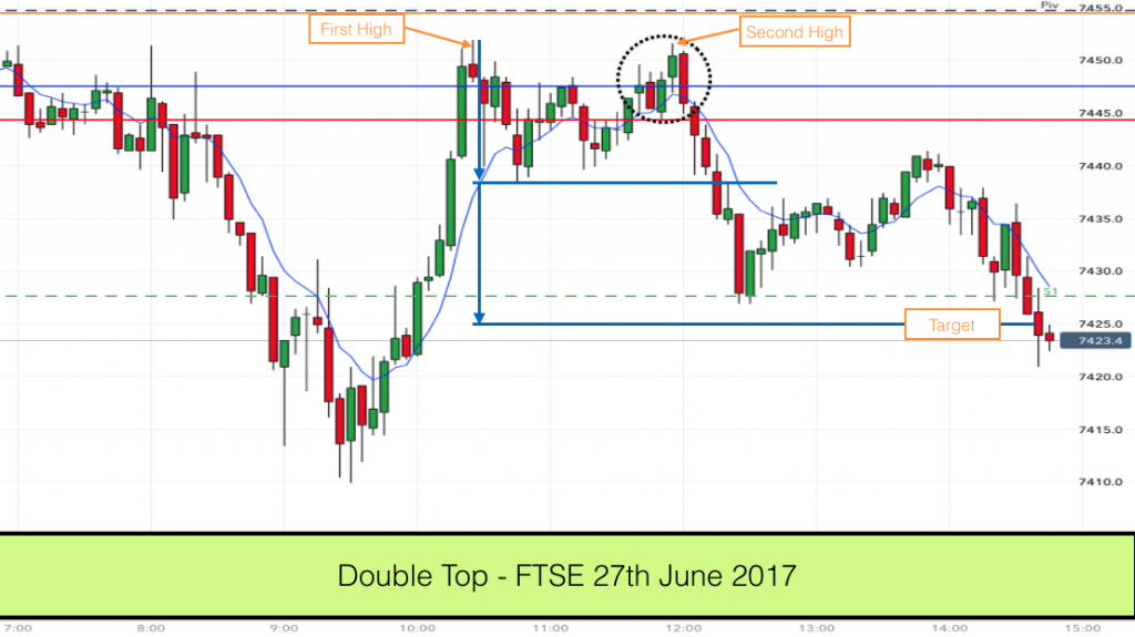Traded as a double top - alternative entry and target