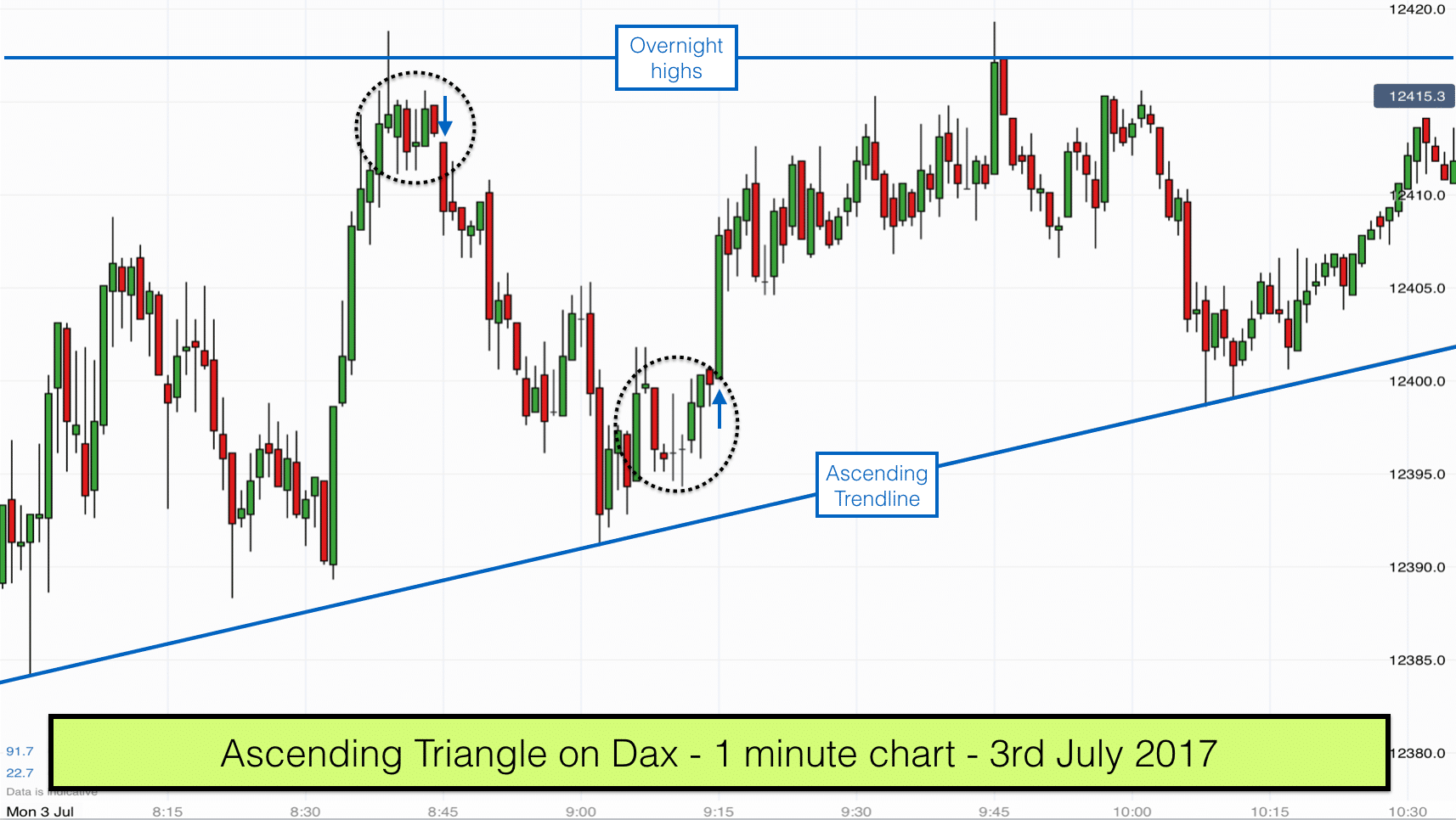 Ascending Triangle on DAX - 3rd July 2017