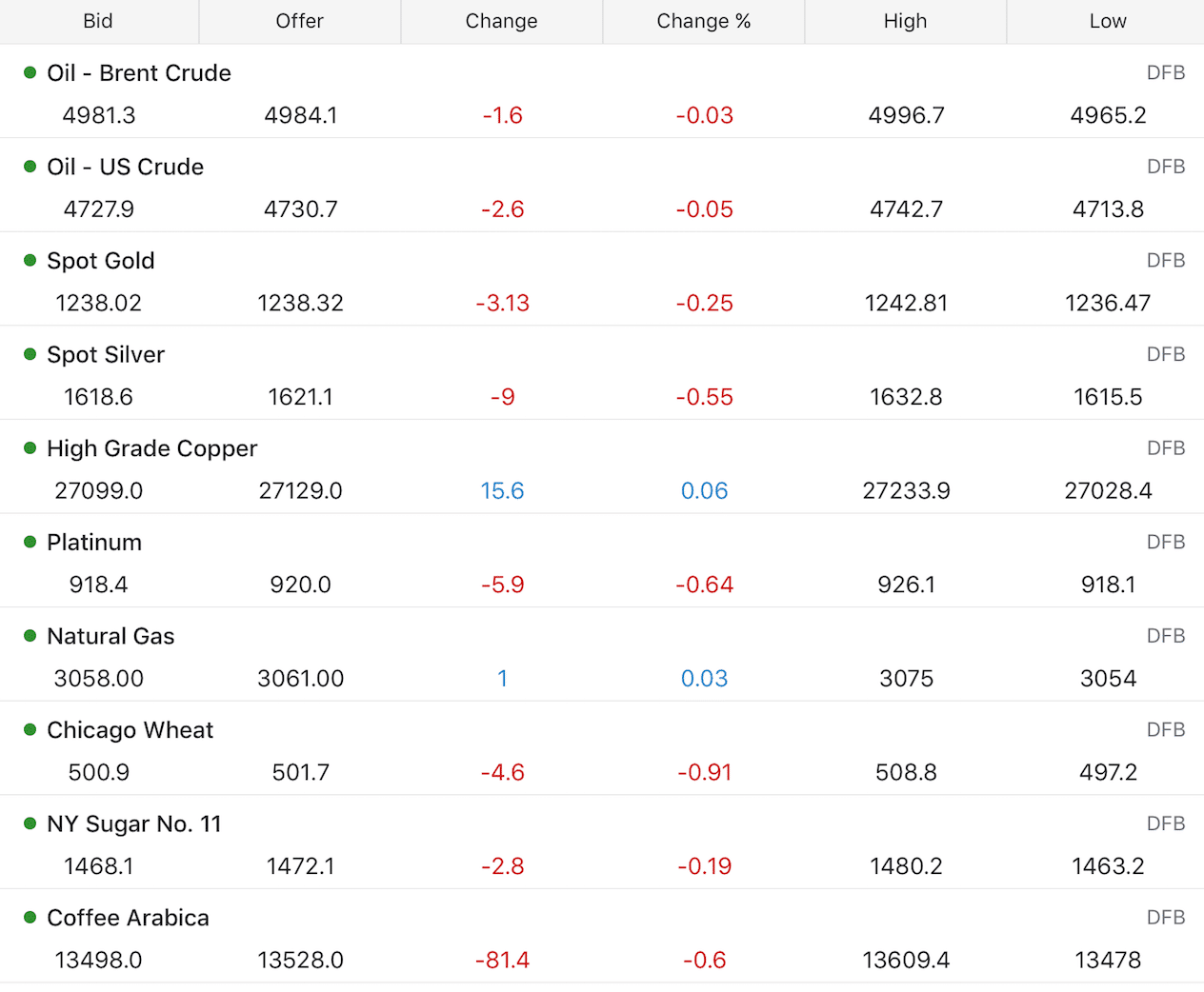 Trading commodity markets