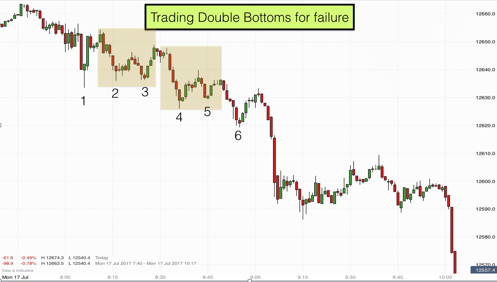 Trading double bottoms for failure