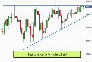 Triangle on Dax 5 minute chart - 3rd July 2017