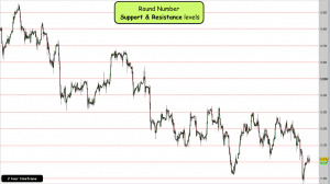 High Probability Support & Resistance Levels round numbers