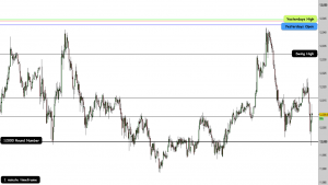 High Probability support and resistance levels on the 1 minute chart timeframe