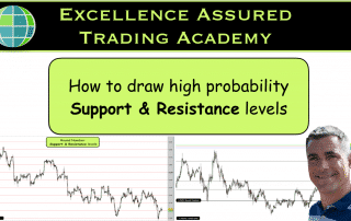 How to draw high probability Support & Resistance levels