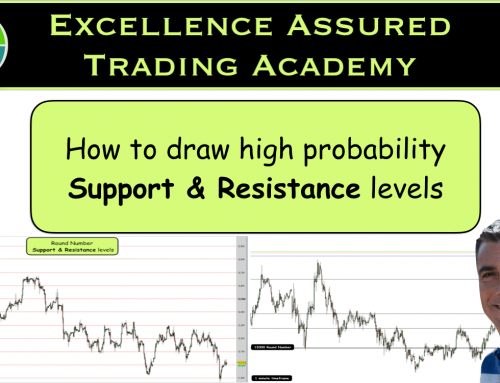 How to draw high probability support and resistance levels