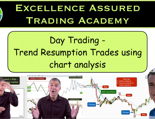 Day trading chart analysis | Trend continuation trading