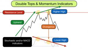 Double tops and momentum indicators