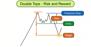 Double tops risk and reward