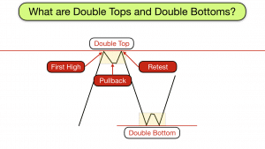 What are double tops and double bottoms?
