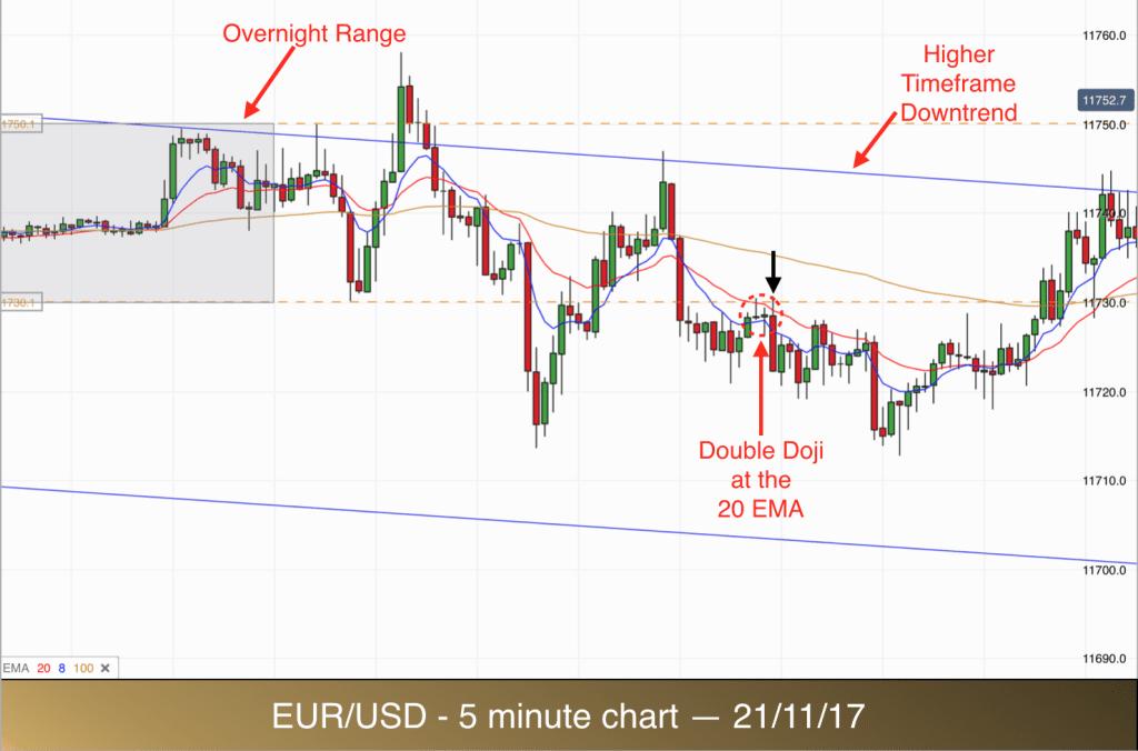 Trading system eurusd