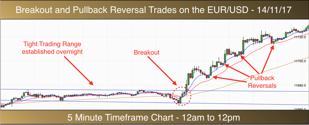 EURUSD 5 minute chart - 141117