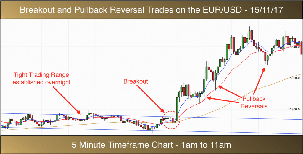 How to trade the EURUSD forex market on the 5 minute timeframe