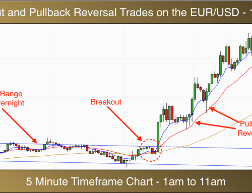 Best forex timeframe to trade