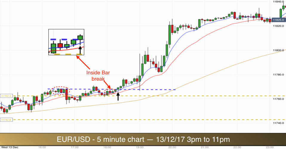 Best way to trade the EUR/USD - 5 minute chart system