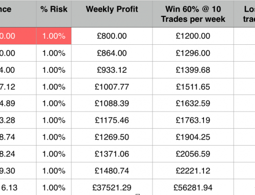 500 compounding in forex trading