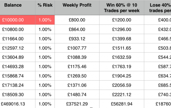 EURUSD system using compounding over 51 weeks at 1% account risk