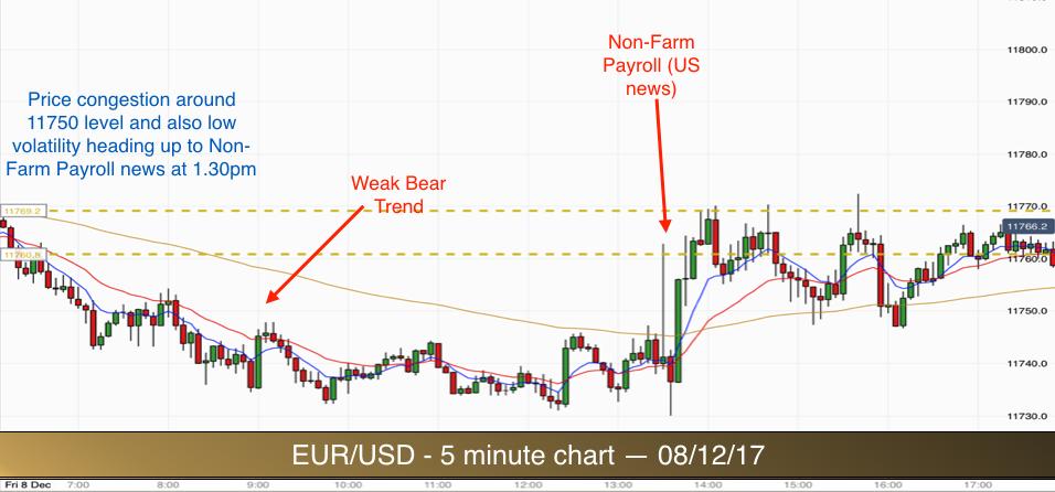EURUSD 5 min chart 081217