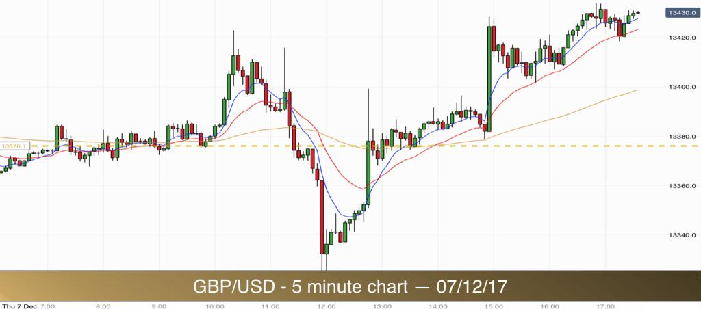 GBP/USD - 07/12/17