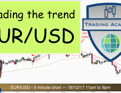 Trading breakouts and trend continuation on the EUR/USD – 5 minute chart