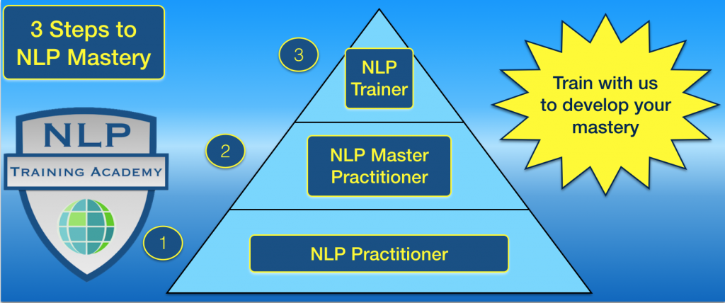 NLP Training & Mastery at the Excellence Assured NLP Acadmey