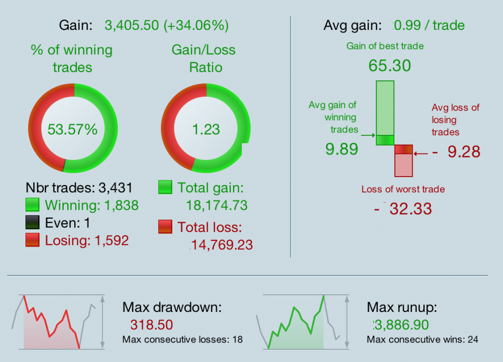 3 month demo results for automated trading system 14th Sept 2018